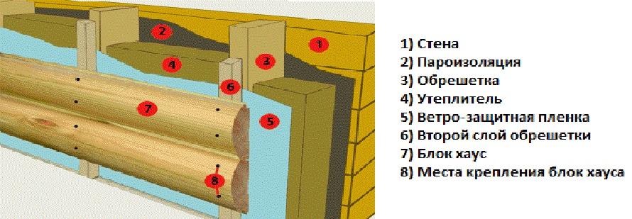 Инструкция по монтажу блок-хауса своими руками 4584